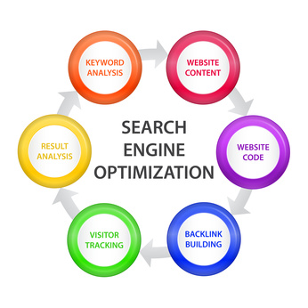 Keyword Over-Optimisation Explained